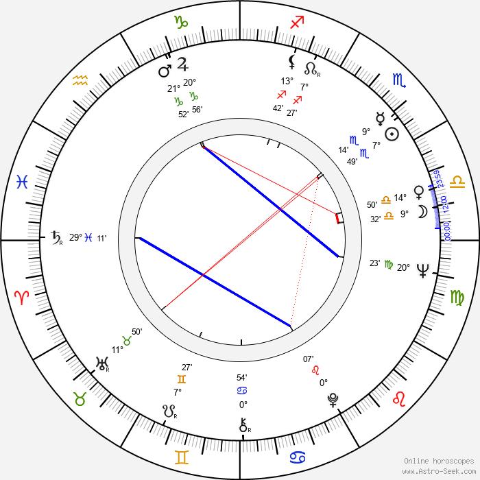 Ricardo Alventosa - Birth horoscope chart