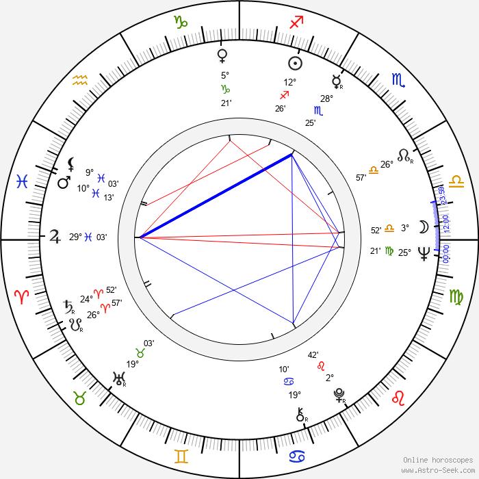 Ricardo Bofill - Birth horoscope chart