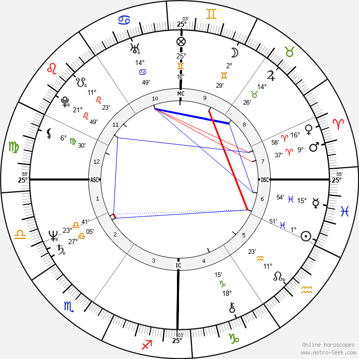 Ricardo Chailly - Birth horoscope chart
