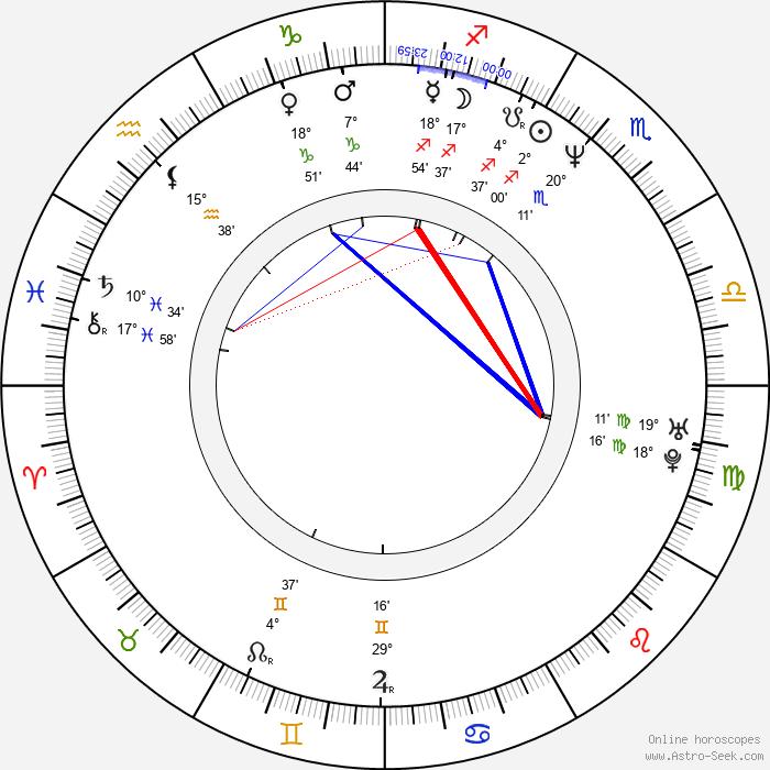 Ricardo Chávez - Birth horoscope chart