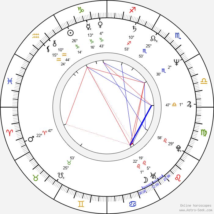 Ricardo Darín - Birth horoscope chart