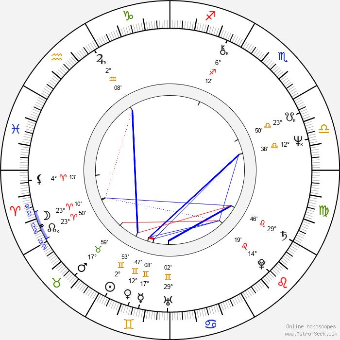 Ricardo Franco Rubio - Birth horoscope chart