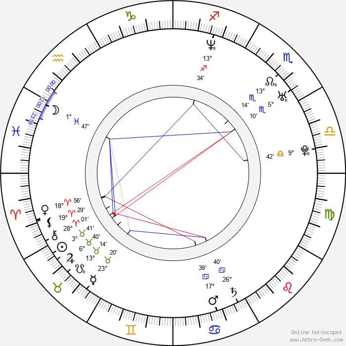 Ricardo Kleinbaum - Birth horoscope chart