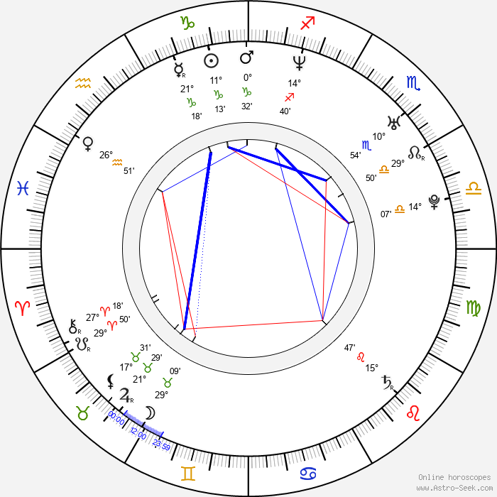 Ricardo Margaleff - Birth horoscope chart