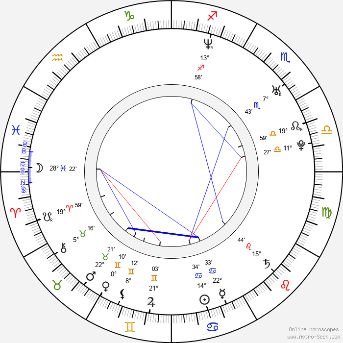 Ricardo Medina Jr. - Birth horoscope chart