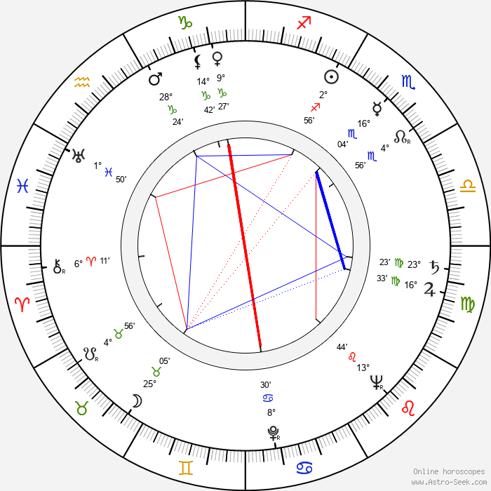 Ricardo Montalban - Birth horoscope chart