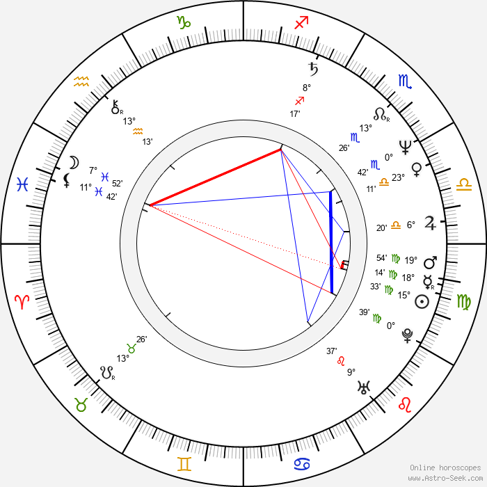 Ricardo Montaner - Birth horoscope chart
