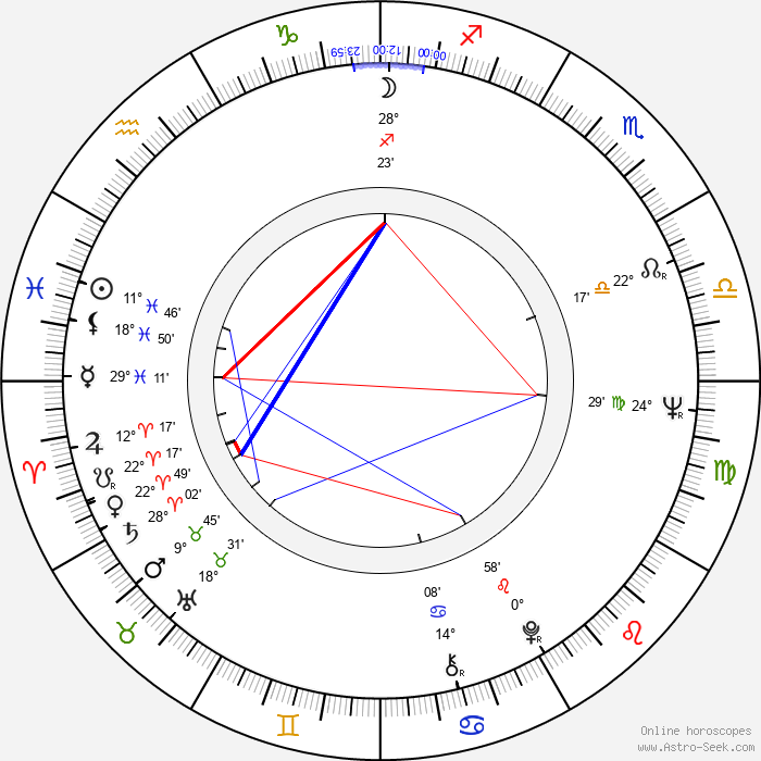 Ricardo Palacios - Birth horoscope chart