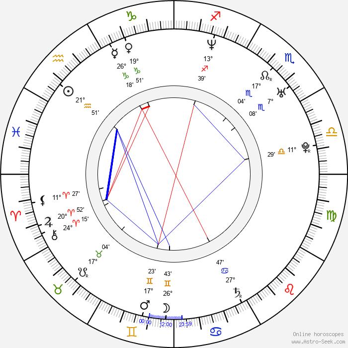 Ricardo Pereira - Birth horoscope chart
