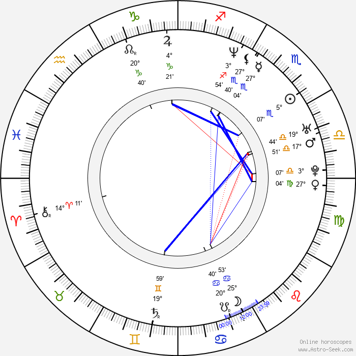 Ricardo Trêpa - Birth horoscope chart