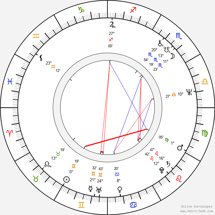 Ricardo Wullicher - Birth horoscope chart