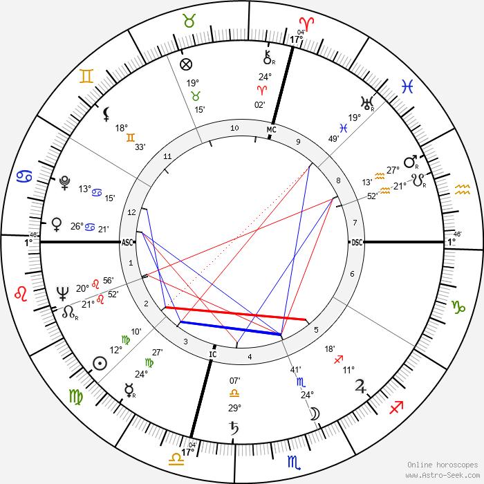 Riccardo Cucciolla - Birth horoscope chart