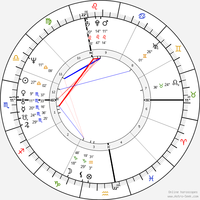 Riccardo Fogli - Birth horoscope chart