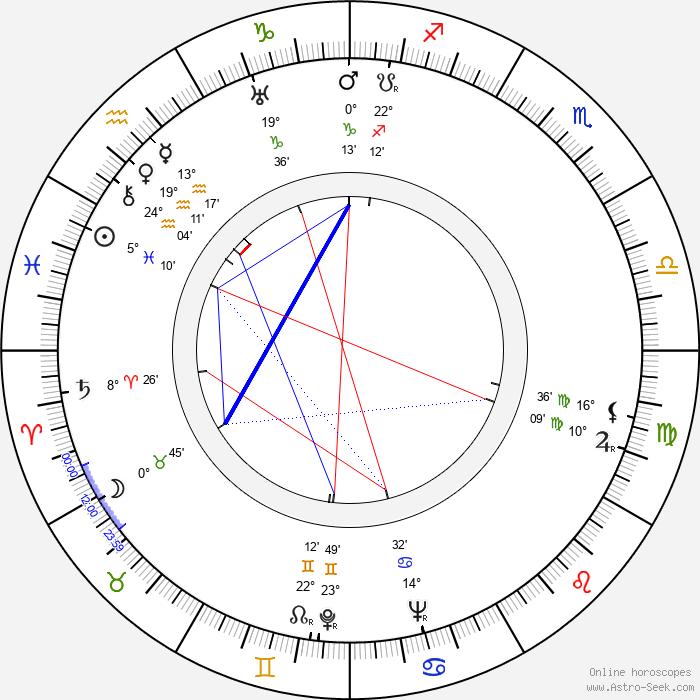 Riccardo Freda - Birth horoscope chart
