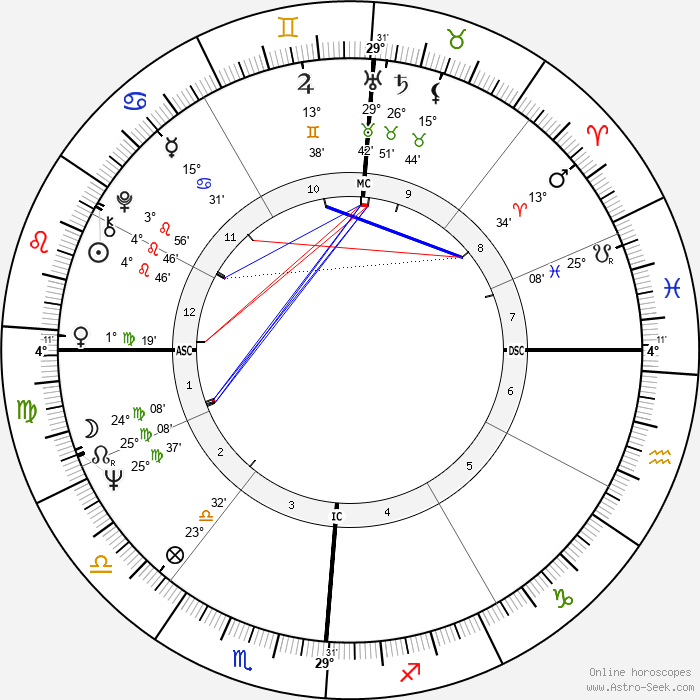 Riccardo Muti - Birth horoscope chart