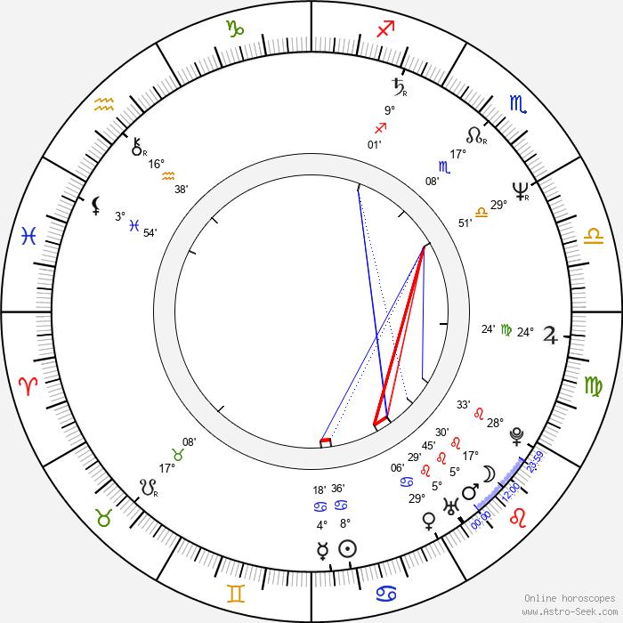 Rich Vos - Birth horoscope chart