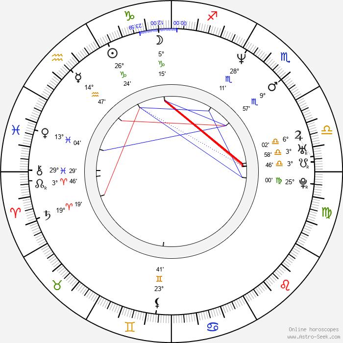 Rich Ward - Birth horoscope chart