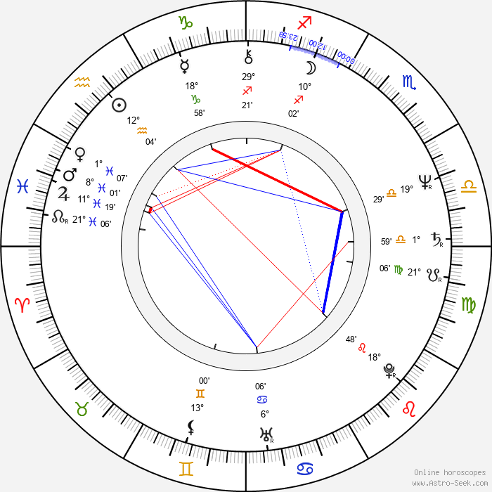 Rich Williams - Birth horoscope chart
