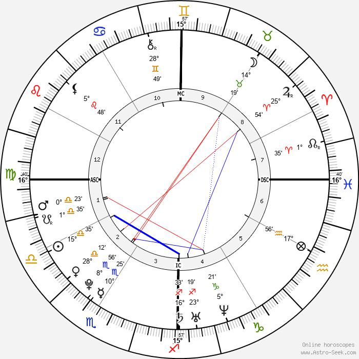 Richard A. Sessions - Birth horoscope chart
