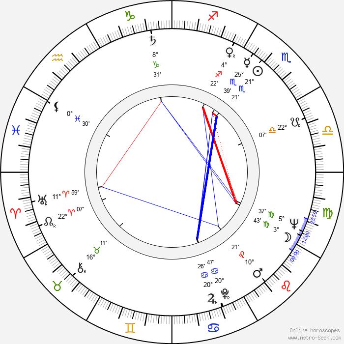 Richard Adam - Birth horoscope chart