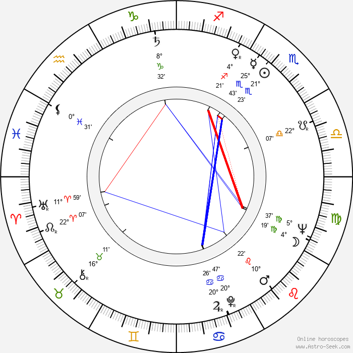Richard Adam - Birth horoscope chart
