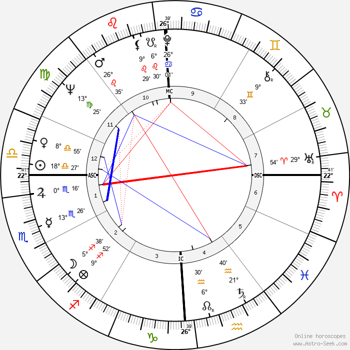 Richard Alan Meier - Birth horoscope chart