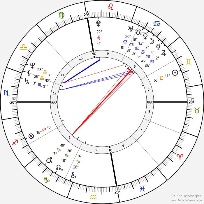 Richard Allen Davis - Birth horoscope chart