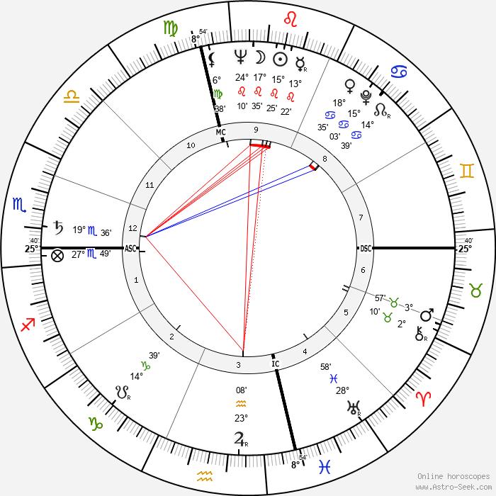 Richard Anderson - Birth horoscope chart