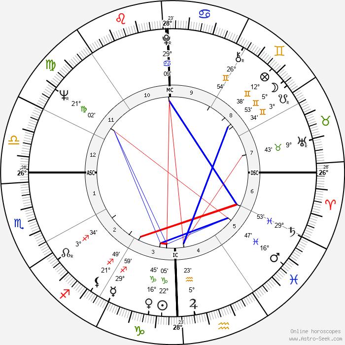 Richard Anthony - Birth horoscope chart