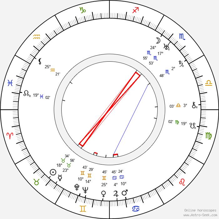 Richard Barthelmess - Birth horoscope chart
