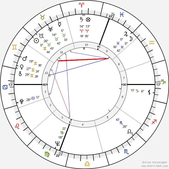 Richard Benjamin - Birth horoscope chart