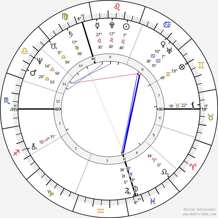Richard Berry - Birth horoscope chart