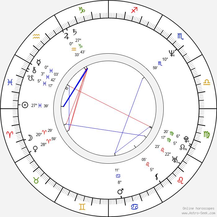 Richard Biggs - Birth horoscope chart