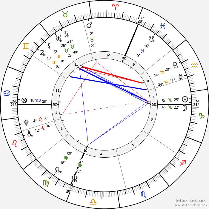 Richard Bohringer - Birth horoscope chart