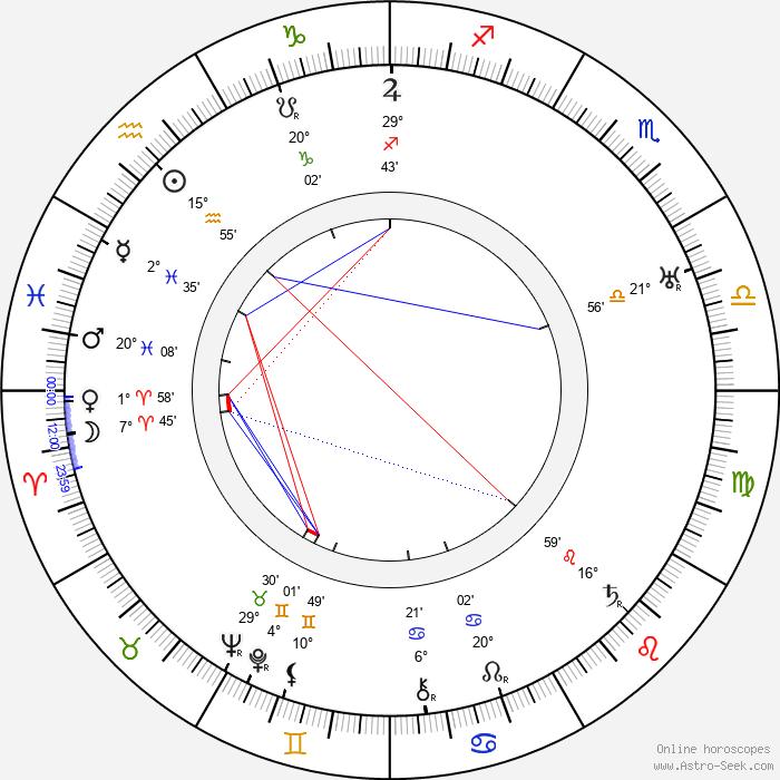 Richard Boleslawski - Birth horoscope chart