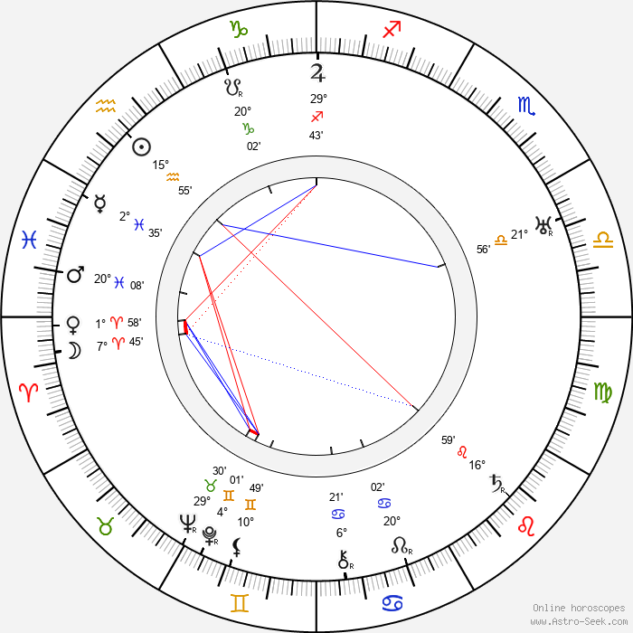 Richard Boleslawski - Birth horoscope chart