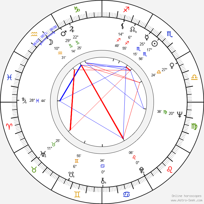 Richard Bradford - Birth horoscope chart