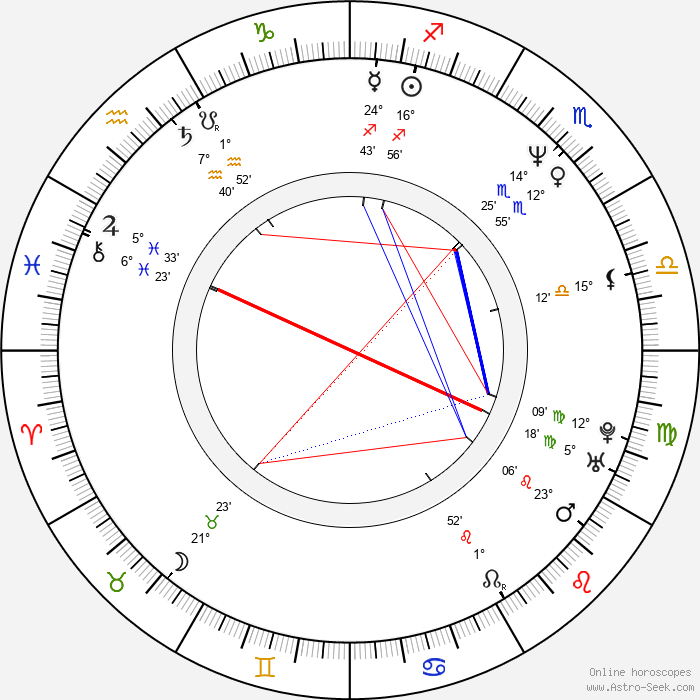 Richard Brooks - Birth horoscope chart