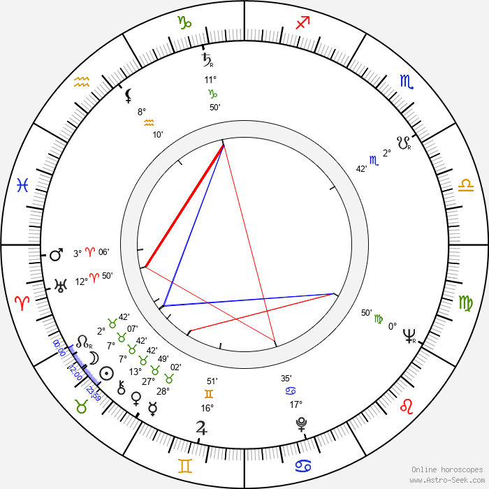 Richard C. Sarafian - Birth horoscope chart