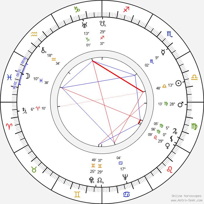 Richard Caldicot - Birth horoscope chart