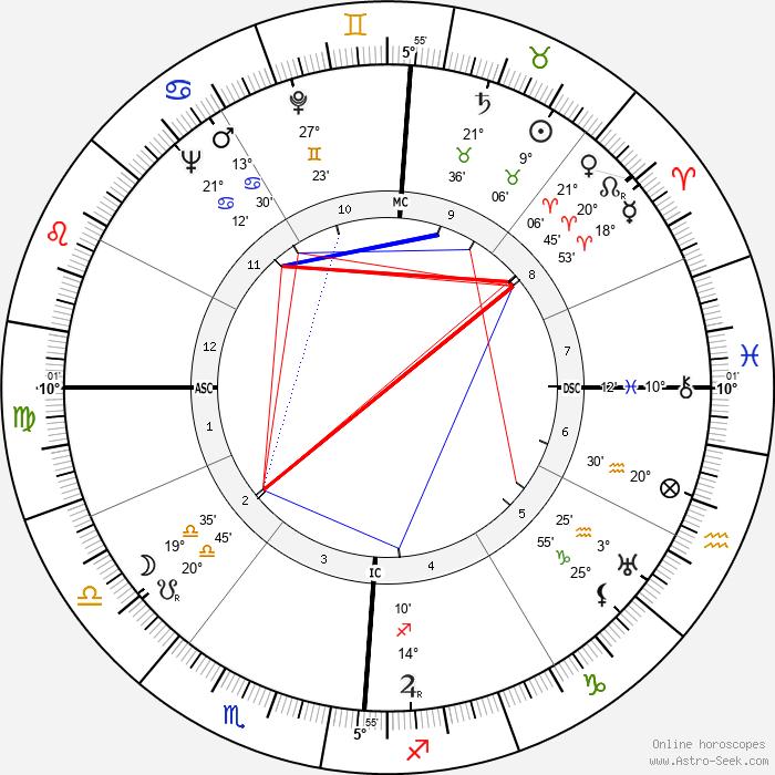 Richard Carlson - Birth horoscope chart
