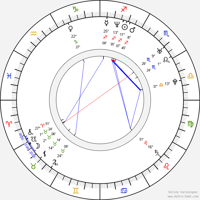 Richard Cawthorne - Birth horoscope chart