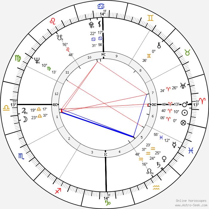 Richard Chamberlain - Birth horoscope chart