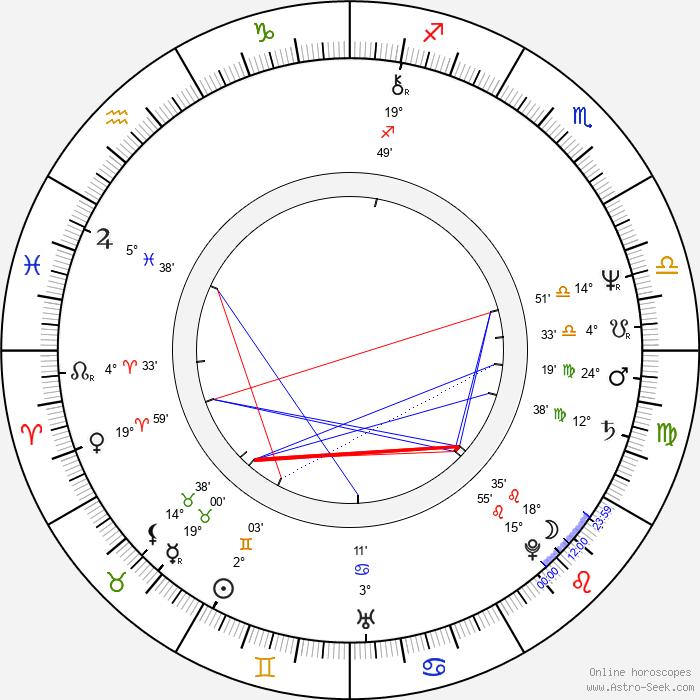 Richard Chase - Birth horoscope chart