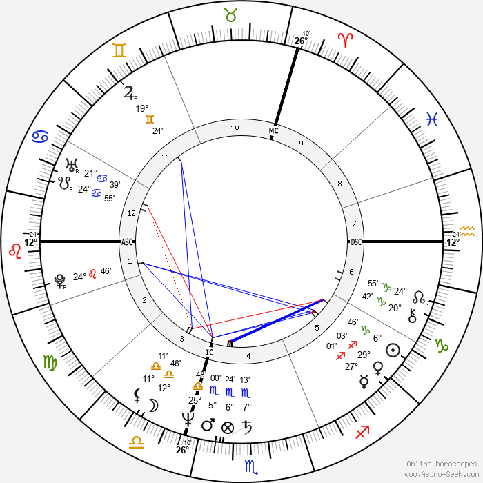 Richard Clayderman - Birth horoscope chart