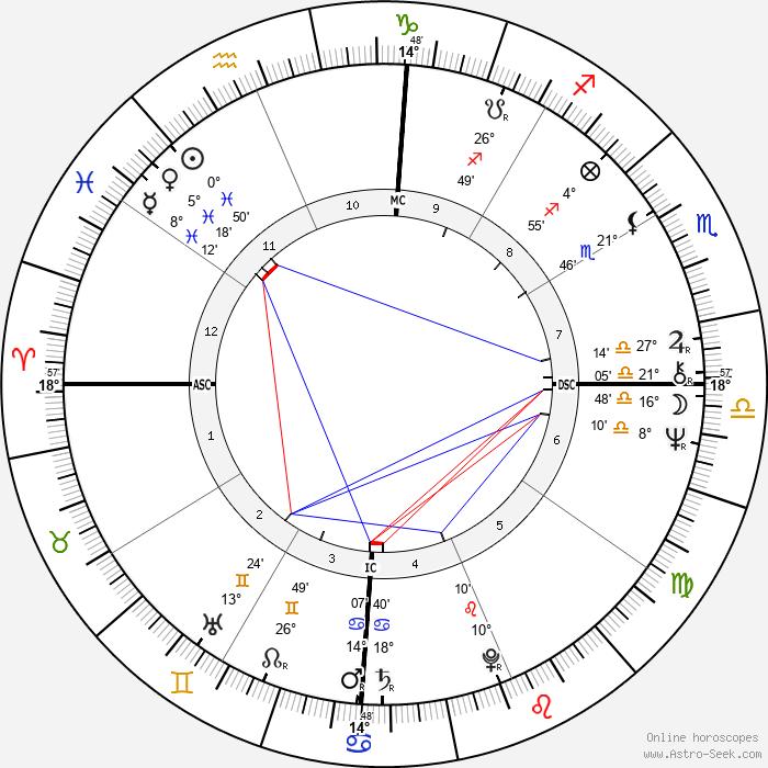 Richard Cocciante - Birth horoscope chart