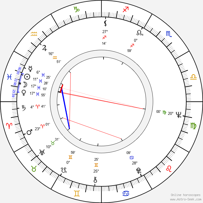 Richard Compton - Birth horoscope chart