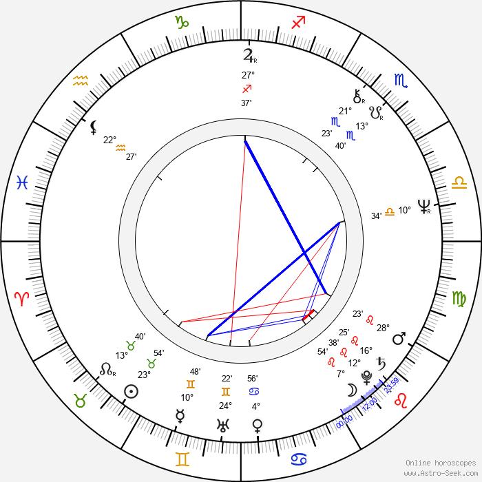 Richard Correll - Birth horoscope chart