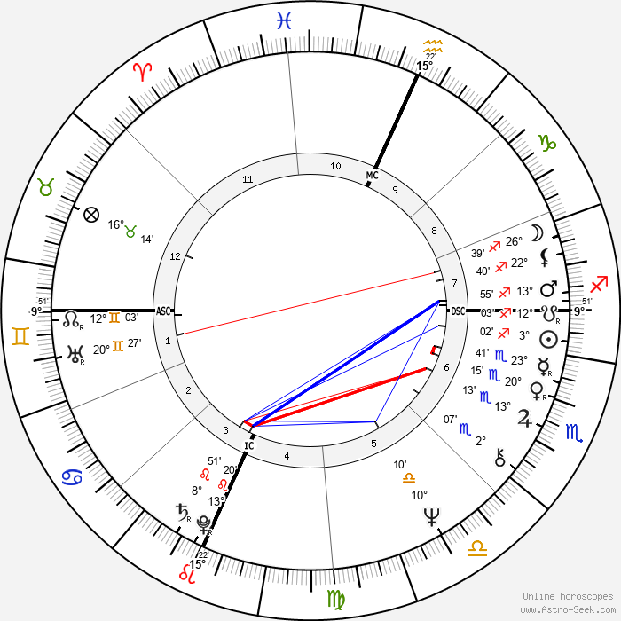 Richard Cottingham - Birth horoscope chart