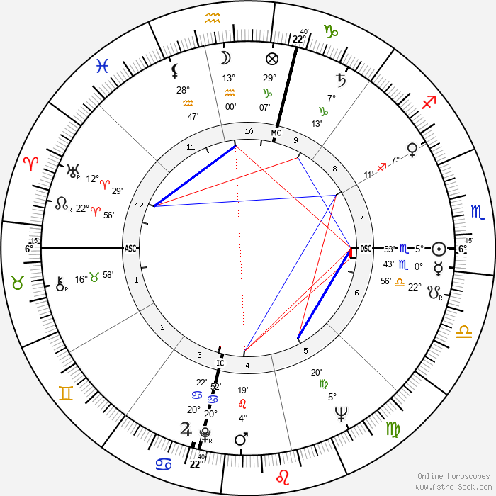 Richard D. Davies - Birth horoscope chart